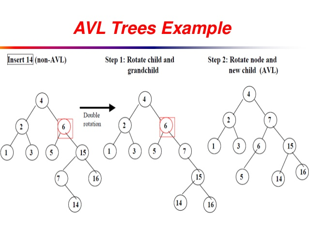 avl tree Approved vendor list: avl: audio video library: avl: adelson-velskii and landis (balanced binary tree) avl: audio visual lighting: avl: allied van lines: avl.